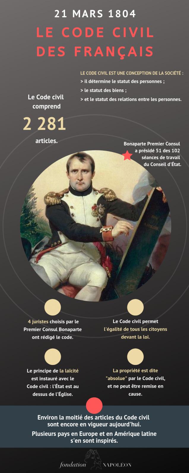 Le Code civil des Français, 21 mars 1804 : un seul code de lois, pour tous, partout en France