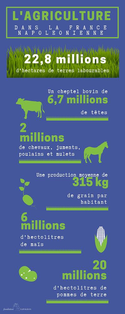 L'agriculture au temps de Napoléon