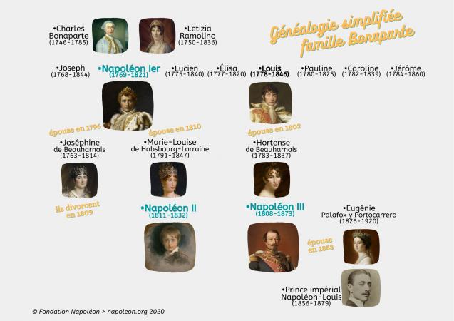 Généalogie impériale > les Bonaparte