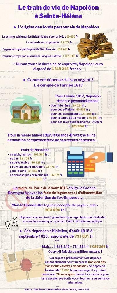 Le train de vie de Napoléon à Sainte-Hélène